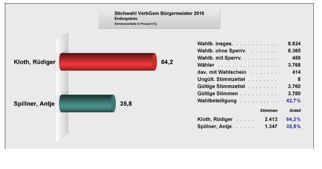 Ergebnis Verbandsgemeindebürgermeisterwahl