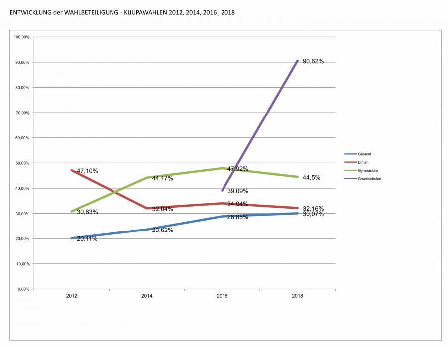Entwicklung Wahlbeteiligung 2012 - 2018