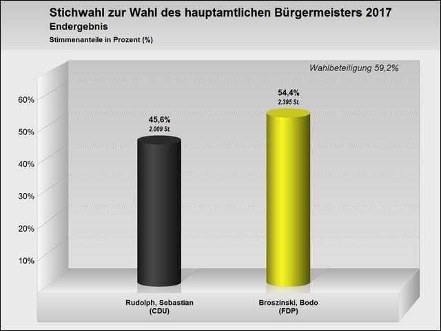 Endergebnis Stichwahl zur Wahl des hauptamtlichen Bürgermeisters am 08.10.2017