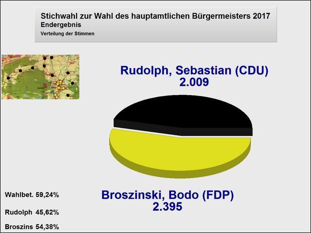Endergebnis Stichwahl zur Wahl des hauptamtlichen Bürgermeisters am 08.10.2017 (Torte)