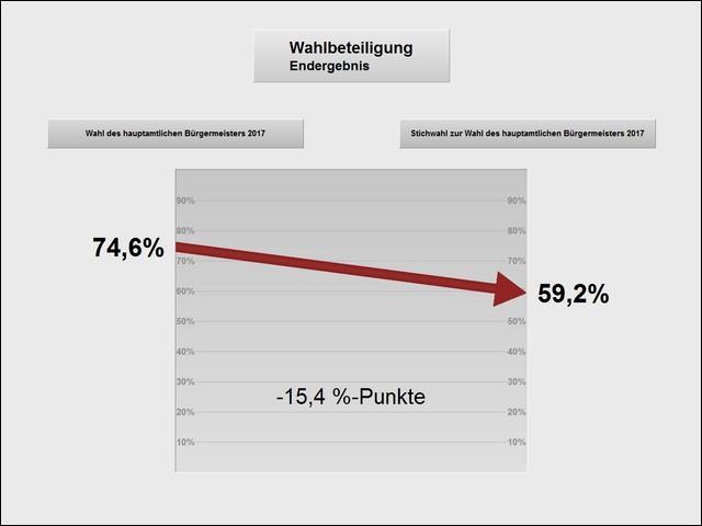 Wahlbeteiligung bei der Stichwahl zur Wahl des hauptamtlichen Bürgermeisters am 08.10.2017