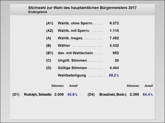 Endergebnis Stichwahl zur Wahl des hauptamtlichen Bürgermeisters am 08.10.2017 (Zahlen)