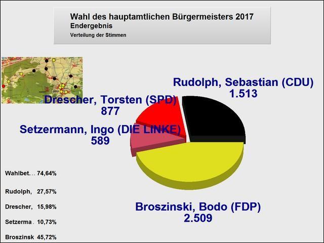 Endergebnis der Wahl zum Bürgermeister am 24.09.2017 (Tortengrafik)
