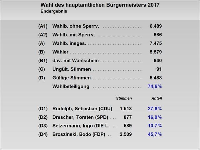 Endergebnis der Wahl zum Bürgermeister am 24.09.2017 (Zahlen)