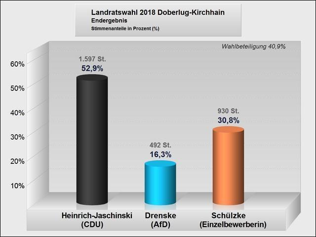 Wahlergebnisse im Wahlgebiet der Stadt Doberlug-Kirchhain (Balkengrafik)