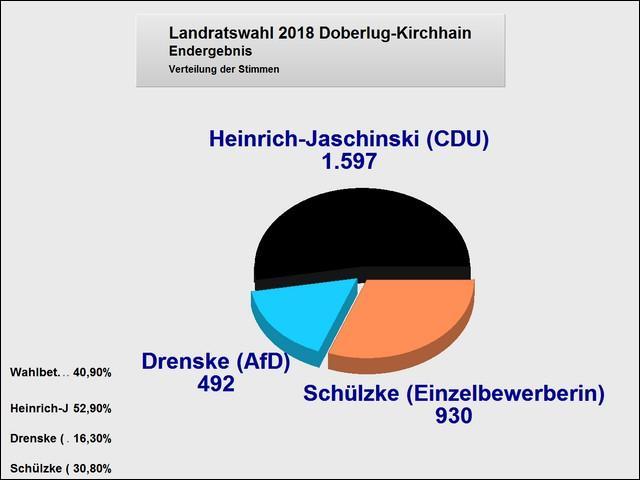 Wahlergebnisse im Wahlgebiet der Stadt Doberlug-Kirchhain (Tortengrafik)