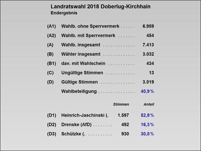 Wahlergebnisse im Wahlgebiet der Stadt Doberlug-Kirchhain (Tabelle)