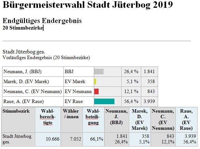 Ergebnis Bürgermeisterwahl 2019