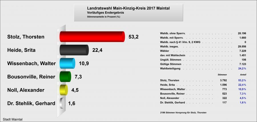 Ergebnis Maintal Landratswahl 2017