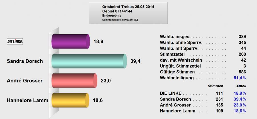 Ergebnis 25.05.2015 Ortsbeirat Trebus