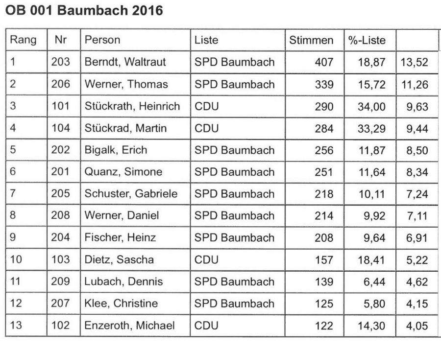 Baumbach gewählte