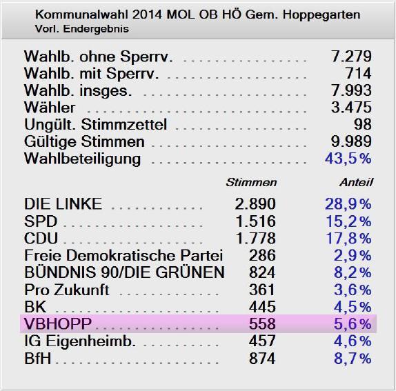 Wahlergebnis für den Ortsbeirat Hönow