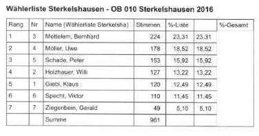 Sterkelshausen