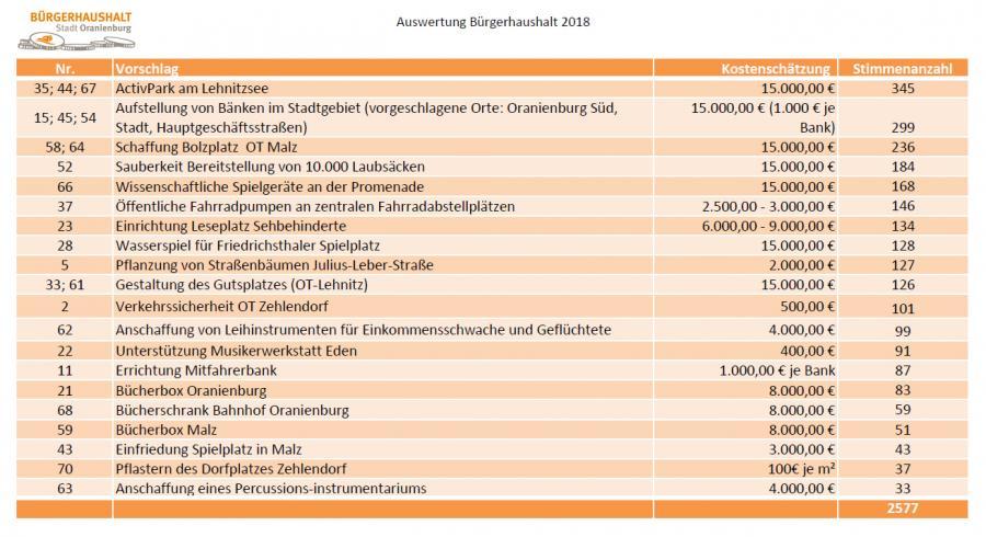 Die Ergebnisse der Abstimmung über den Bürgerhaushalt 2018.