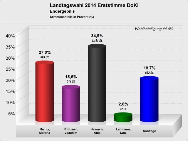 endgültiges Wahlergebnis Landtagswahl - Erststimme