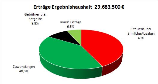Ertraege_Buergerhaushalt_2020