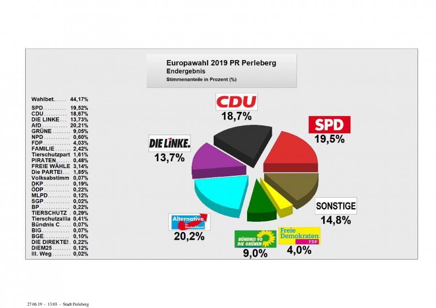 EU-Wahl Ergebnisdiagramm
