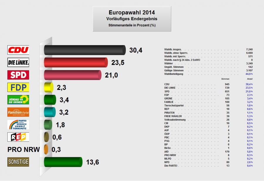 Europawahl (nur Verbandsgemeinde Elbe-Havel-Land)