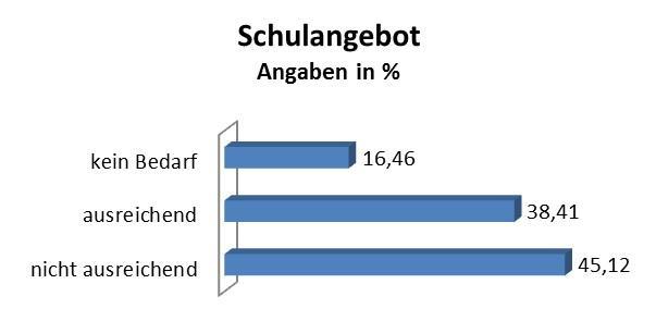 Pressemitteilung des Bürgermeisters vom 10.01.2019 - Wohin soll sich Rangsdorf entwickeln - Grafik 4
