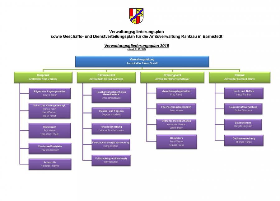 Organigramm 2016
