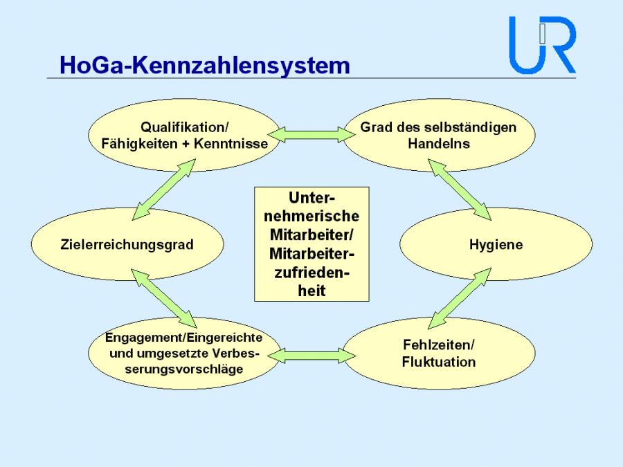 (Abb. 2, HoGa-Kennzahlensystem Seite 3, Unternehmensmanagement Renner & Partner, 2002)