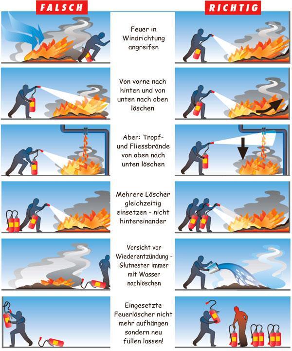 Anwendung vom Feuerlöscher