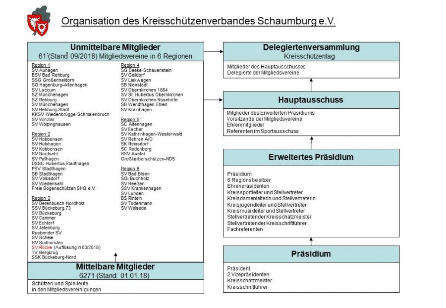 Organigramm Stand 09/2018