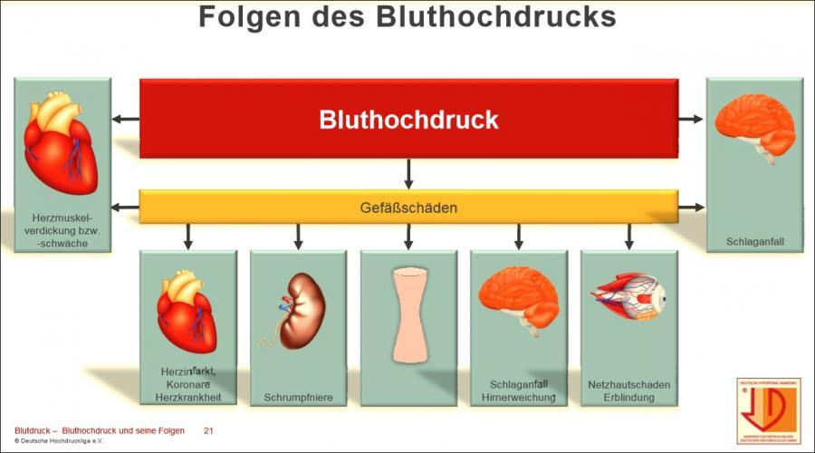 Bluthochdruck Ernährung