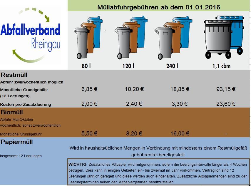 Abfallgebühren 2016