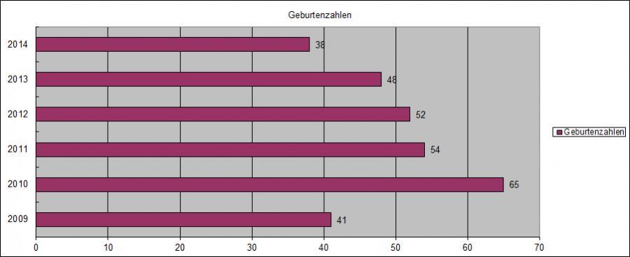 Geburtenstatistik