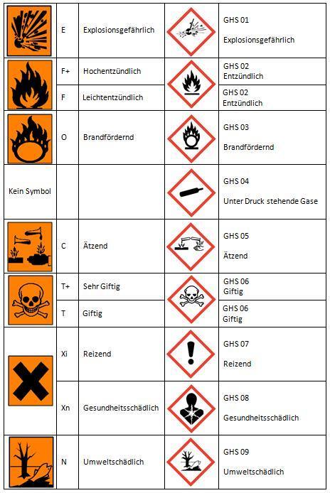 Alte Gefahrensymbole und neue GHS-Piktogramme