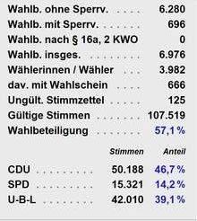 Gemeindewahl 2016