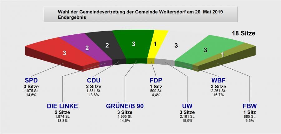 Wahl der Gemeindevertretung der Gemeinde Woltersdorf - Endergebnis