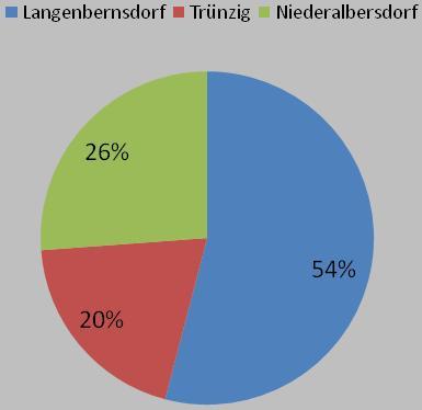 Fläche der Gemeinde Langenbernsdorf