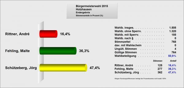 Ergebnis Holzhausen