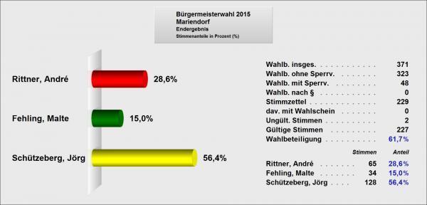 Ergebnis Mariendorf