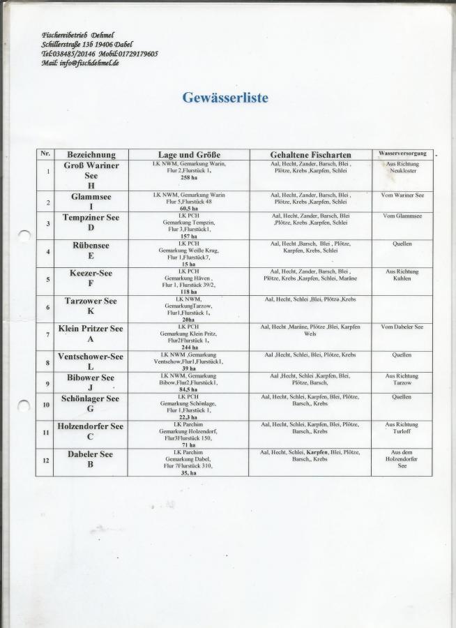 Gewässerliste