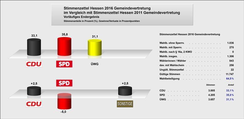 Gewinne und Verluste zu 2011