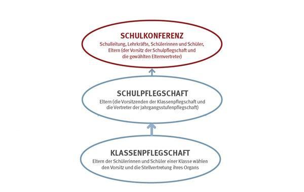 Schulmitwirkung NRW