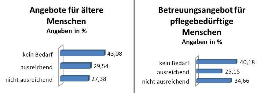 Pressemitteilung des Bürgermeisters vom 10.01.2019 - Wohin soll sich Rangsdorf entwickeln - Grafik 5