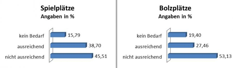 Pressemitteilung des Bürgermeisters vom 10.01.2019 - Wohin soll sich Rangsdorf entwickeln - Grafik 10