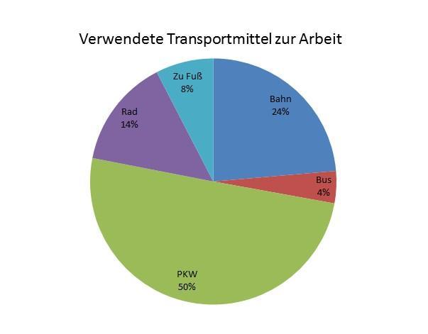 Pressemitteilung des Bürgermeisters vom 10.01.2019 - Wohin soll sich Rangsdorf entwickeln - Grafik 11