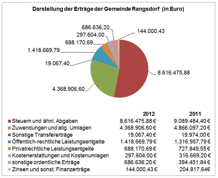 © Gemeinde Rangsdorf - Kreisdiagramm