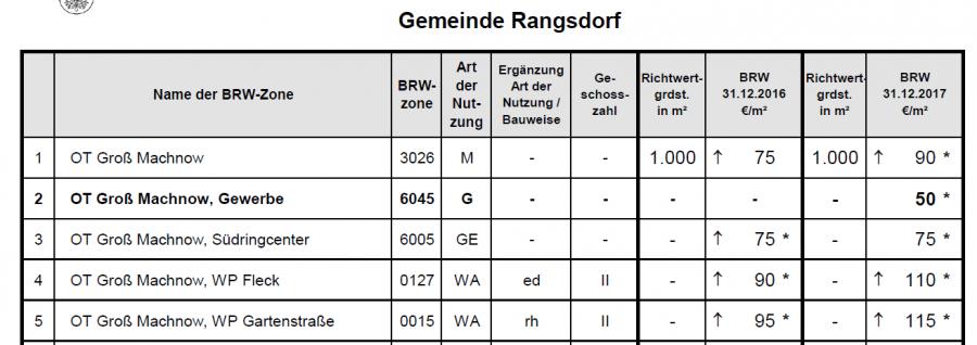 Bild 8 zur Pressemitteilung des Bürgermeisters der Gemeinde Rangsdorf - Erläuterungen zu Aussagen zum Bebauungsplan RA 26 vom 19.03.2019