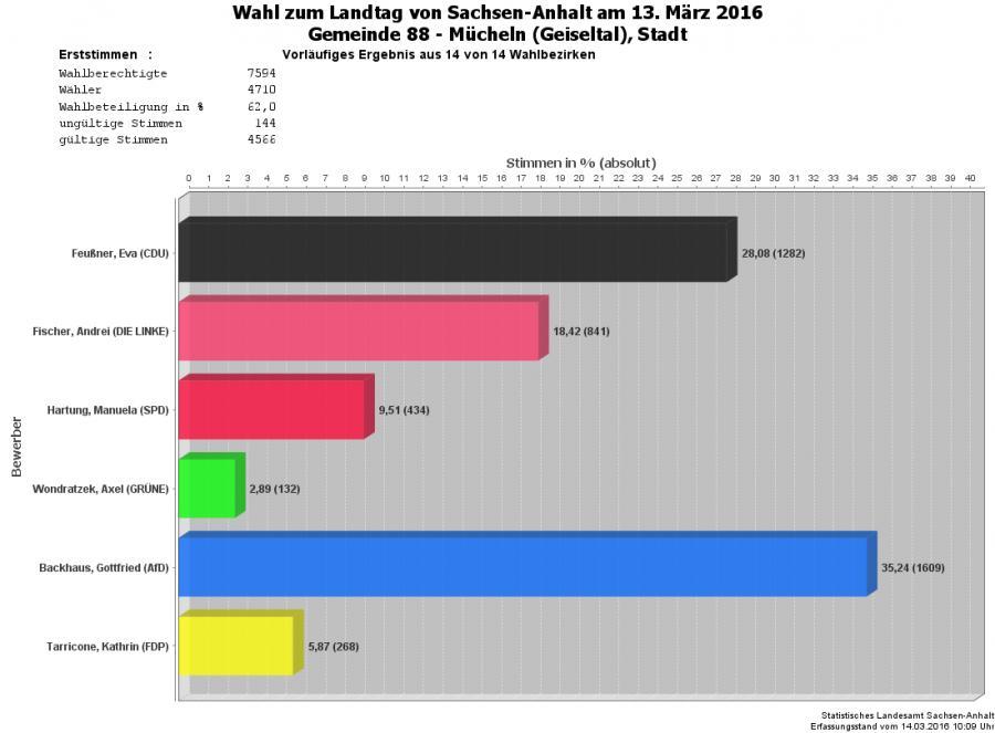 Grafik Erststimmen Stadt Mücheln Gesamt