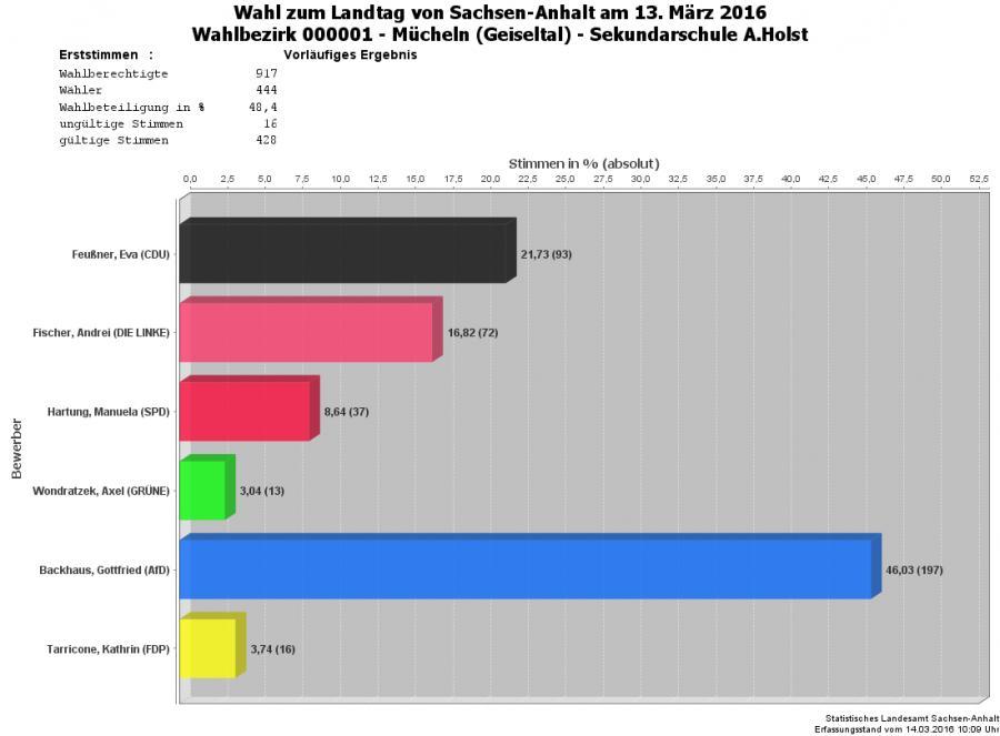 Grafik Erststimmen WBZ 01