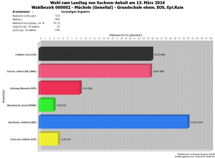 Grafik Erststimmen WBZ 02