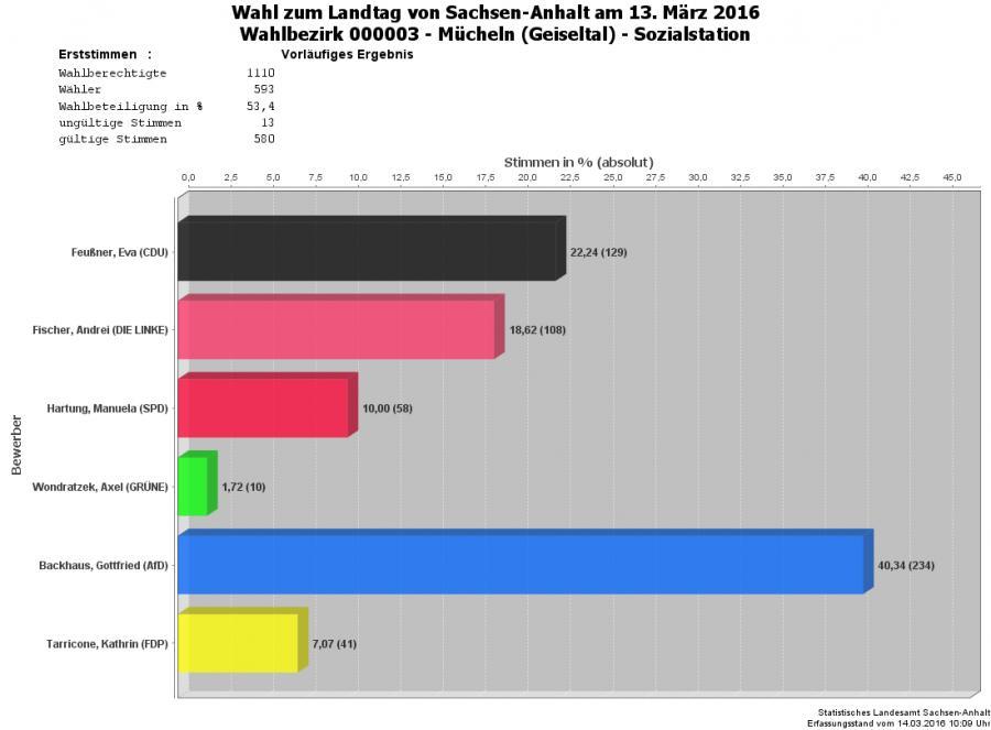 Grafik Erststimmen WBZ 03