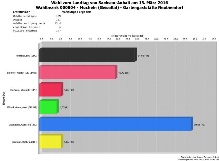 Grafik Erststimmen WBZ 04