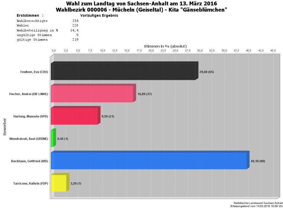 Grafik Erststimmen WBZ 06